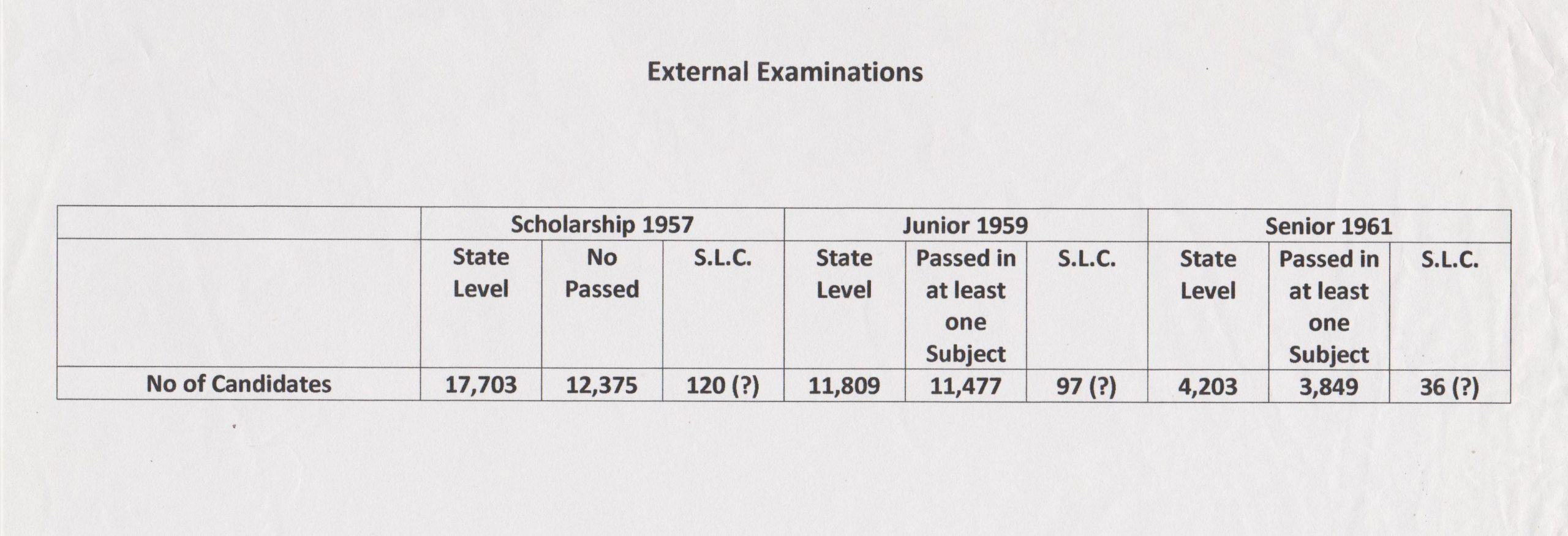 1 External Examinations